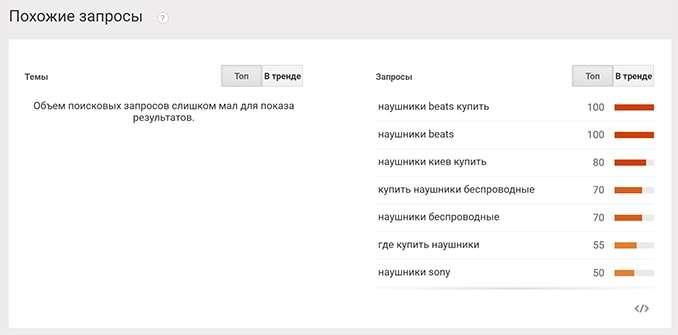 Google Trends - Похожие запросы