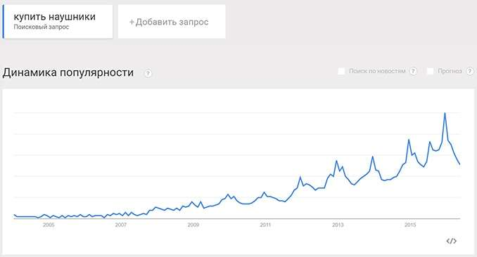 Динамика популярности запроса в Google