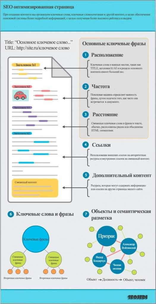Пример SEO оптимизированной страницы